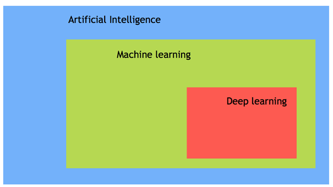 Screenshot of Artificial Intelligence Image